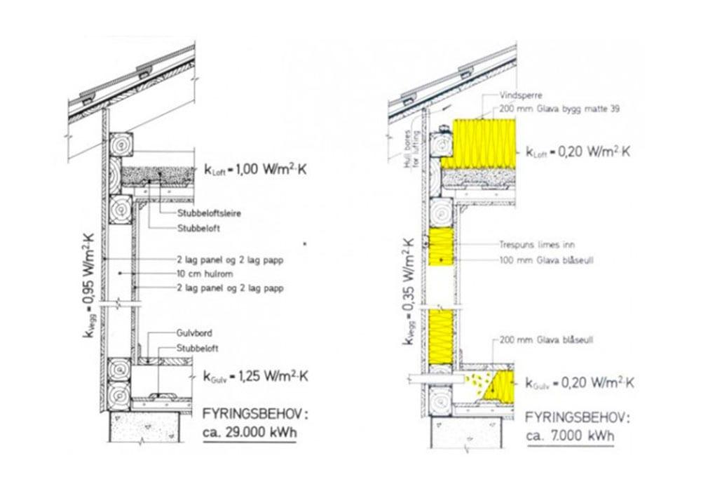 illustrasjon av isolering av hus