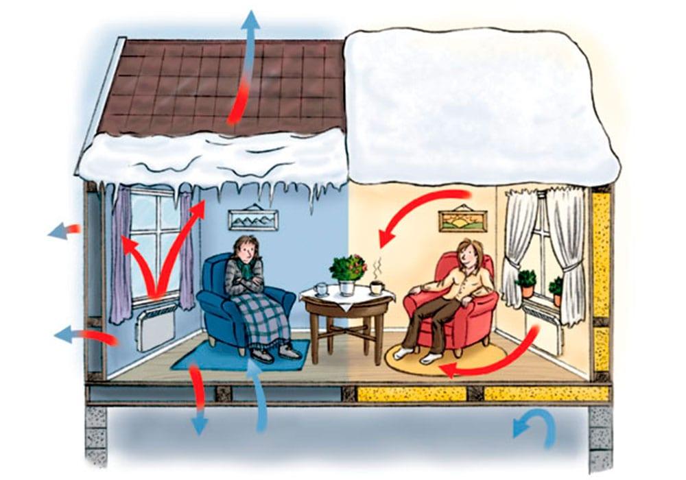 isolert hus versus ikke isolert hus
